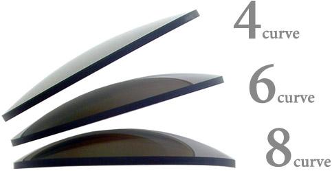 3種のレンズカーブ
